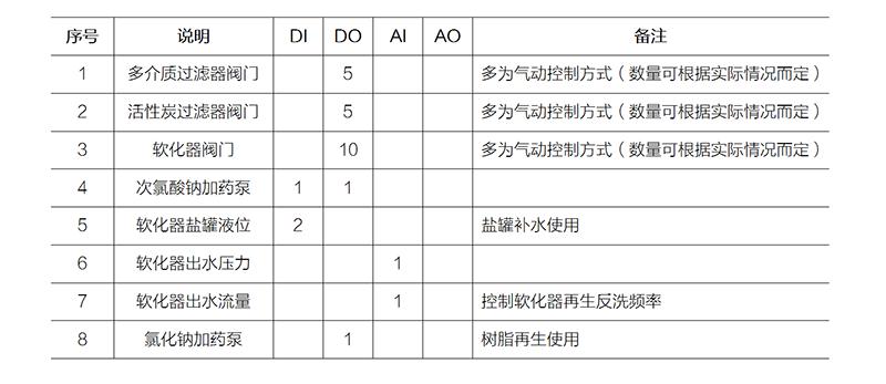 预处理系统主要控制参数点.png