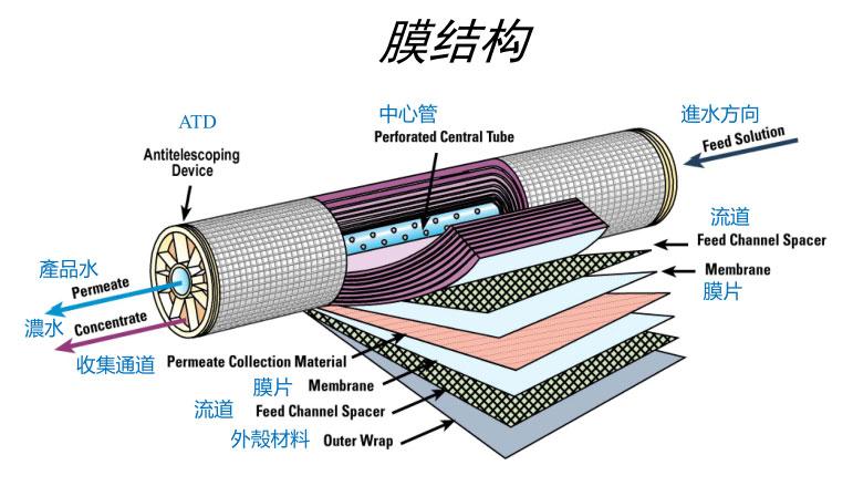 RO膜结构示意图.jpg