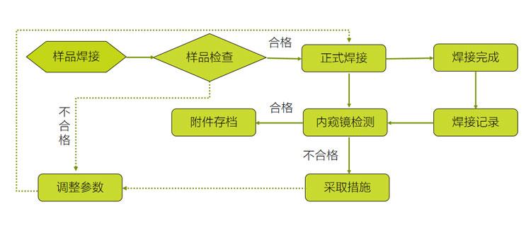 焊接作业流程.jpg
